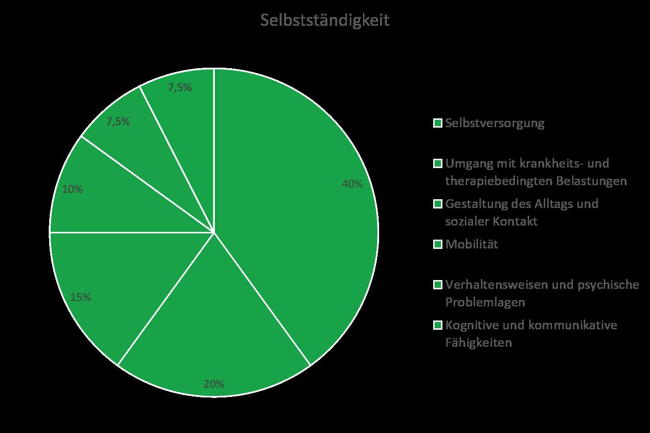 Diagramm zur Darstellung wie der NBA Selbstständigkeit erfasst