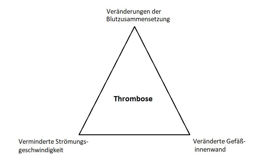Virchow Trias